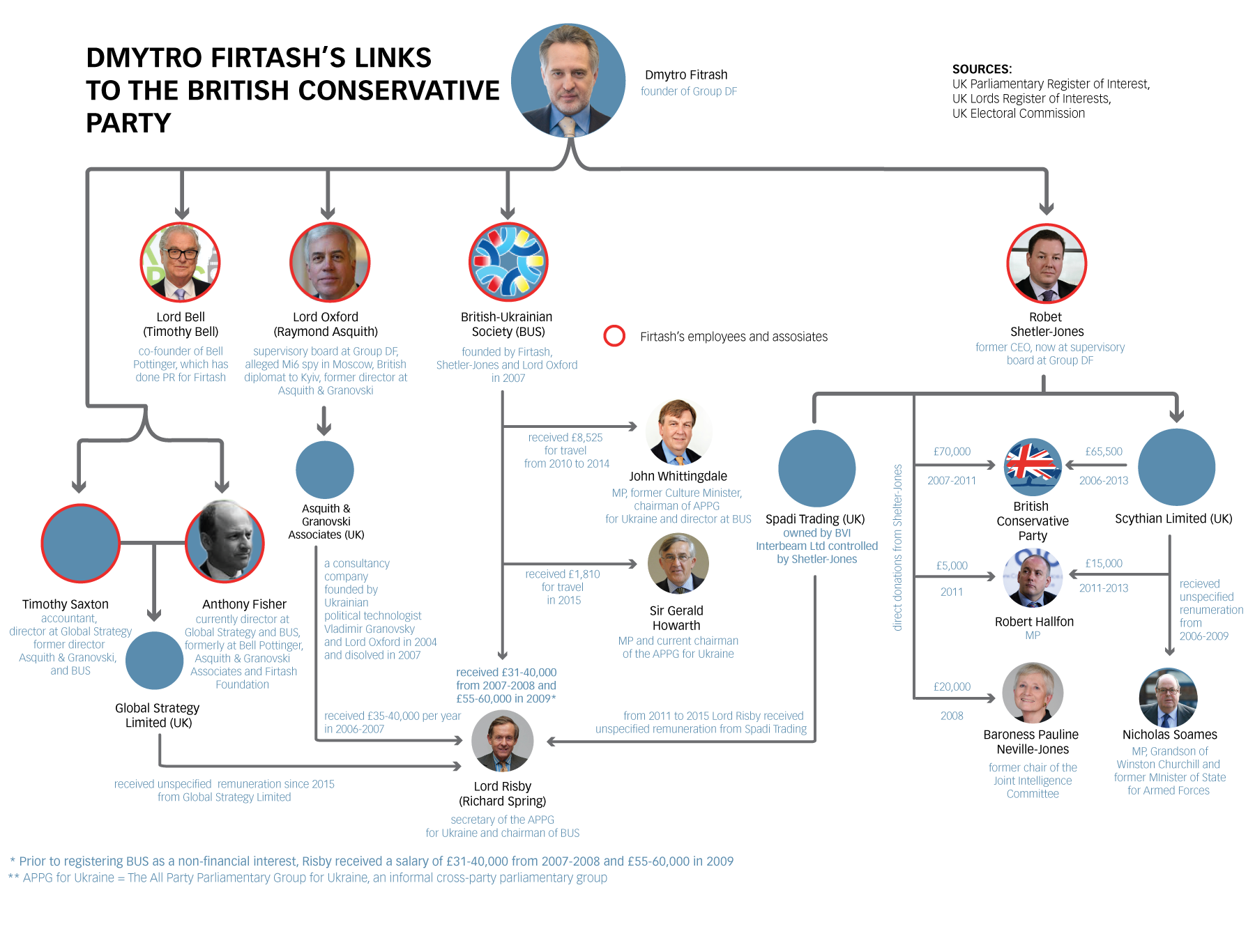 Dmytro Firtash's links to the British Conservative Party, according to both Houses' registers of interests and the UK party donations register